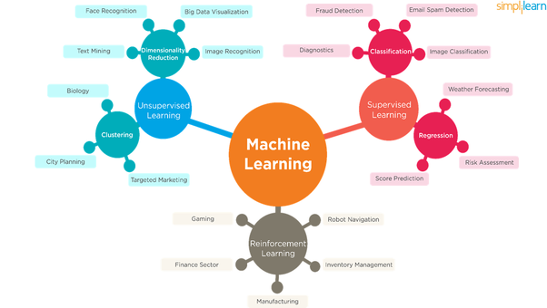 Understanding the major types of machine learning